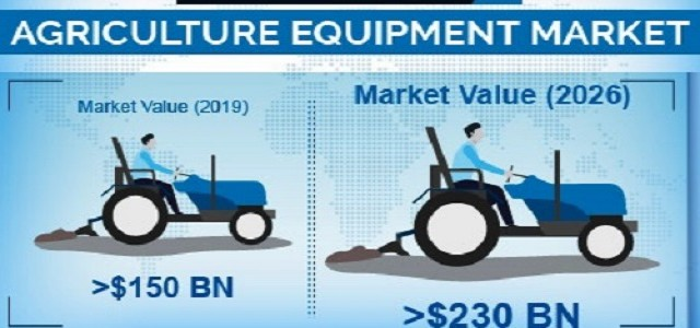 Agriculture Equipment Market Size, Share, Healthy Growth, Trends, Industry Outlook, Region-Forecasts Report
