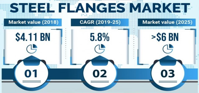 Flanges Market Trends, Revenue & Regional Forecast To 2025