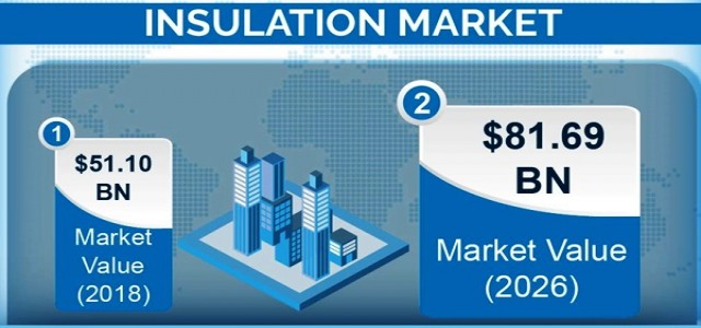 Insulation Market 2020 By Regional Statistics, CAGR, Trend & Growth Forecast To 2026