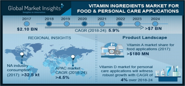 Vitamin Ingredients market 2020 – 2026 | Demand Estimation and Regional Analysis Report